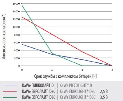 Интенсивность света дерматоскопов KaWe