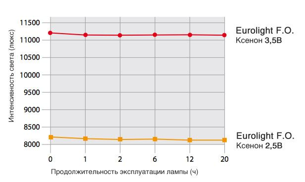 Таблица интенсивности света отоскопа Евролайт