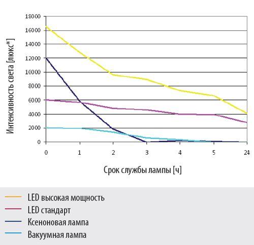 Таблица интенсивности света отоскопо Piccolight