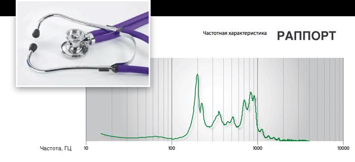 Частотная характеристика стетофонендоскопа Раппорт
